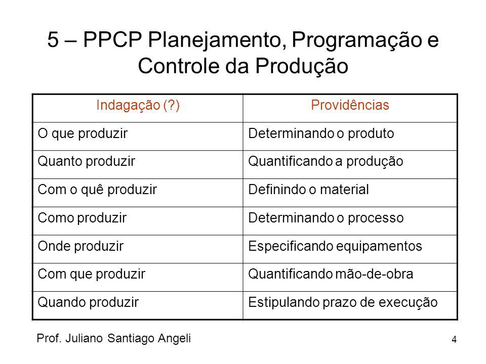 4 5 – PPCP Planejamento, Programação e Controle da Produção Prof. Juliano Santiago Angeli Indagação (?)Providências O que produzirDeterminando o produ