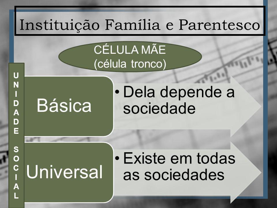 Instituição Família e Parentesco Dela depende a sociedade Básica Existe em todas as sociedades Universal CÉLULA MÃE (célula tronco) UNIDADESOCIALUNIDADESOCIAL