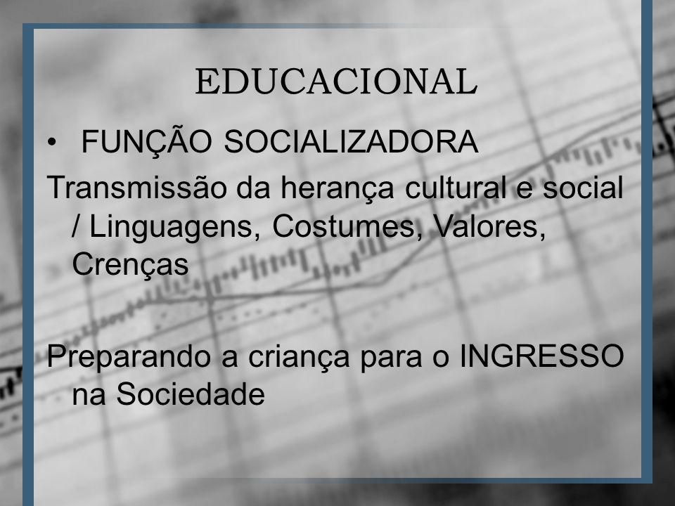 EDUCACIONAL FUNÇÃO SOCIALIZADORA Transmissão da herança cultural e social / Linguagens, Costumes, Valores, Crenças Preparando a criança para o INGRESSO na Sociedade