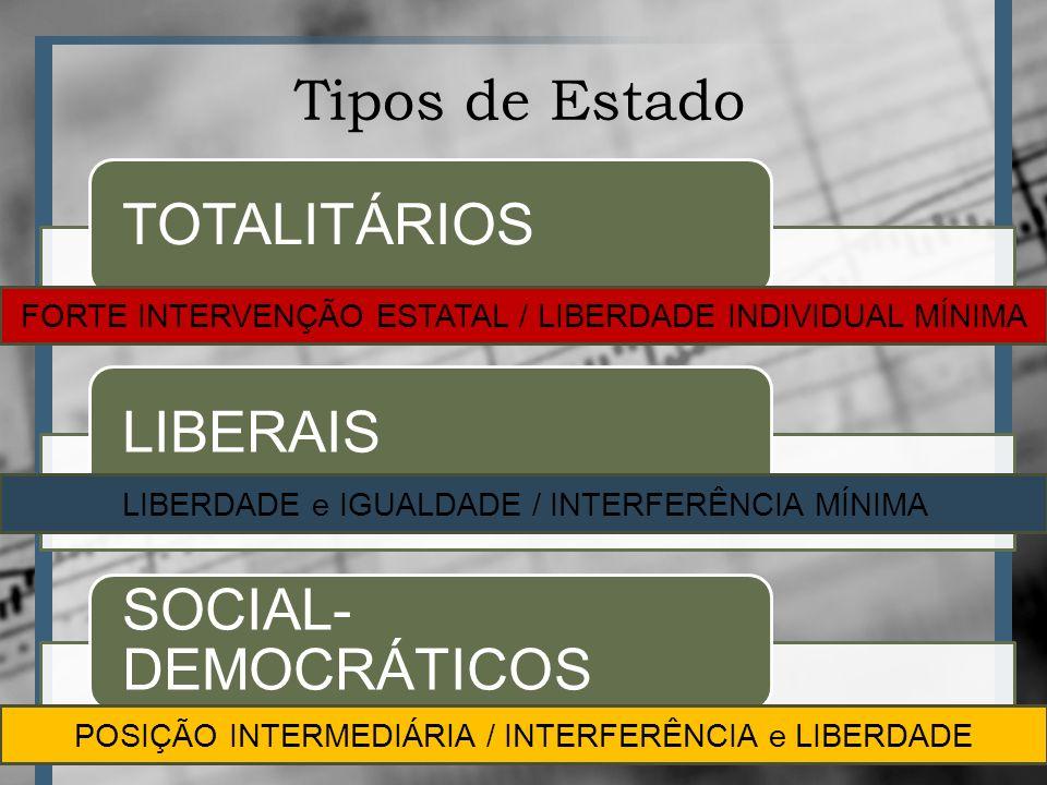 Tipos de Estado TOTALITÁRIOSLIBERAIS SOCIAL- DEMOCRÁTICOS FORTE INTERVENÇÃO ESTATAL / LIBERDADE INDIVIDUAL MÍNIMA LIBERDADE e IGUALDADE / INTERFERÊNCIA MÍNIMA POSIÇÃO INTERMEDIÁRIA / INTERFERÊNCIA e LIBERDADE