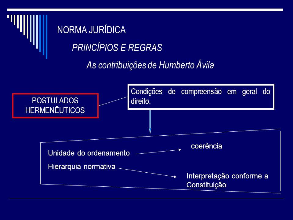NORMA JURÍDICA PRINCÍPIOS E REGRAS As contribuições de Humberto Ávila POSTULADOS HERMENÊUTICOS Condições de compreensão em geral do direito. Unidade d