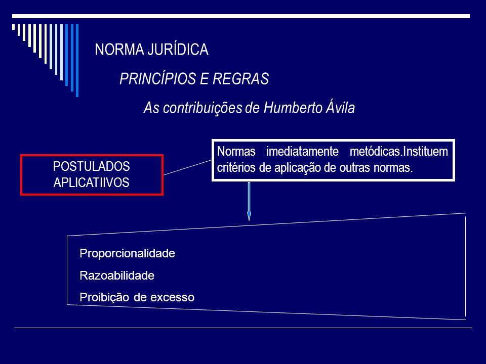 NORMA JURÍDICA PRINCÍPIOS E REGRAS As contribuições de Humberto Ávila POSTULADOS APLICATIIVOS Normas imediatamente metódicas.Instituem critérios de ap