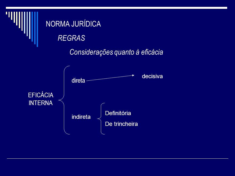 NORMA JURÍDICA REGRAS Considerações quanto à eficácia EFICÁCIA INTERNA direta indireta Definitória De trincheira decisiva