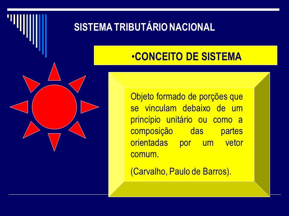 SISTEMA TRIBUTÁRIO NACIONAL CONCEITO DE SISTEMA Objeto formado de porções que se vinculam debaixo de um princípio unitário ou como a composição das pa