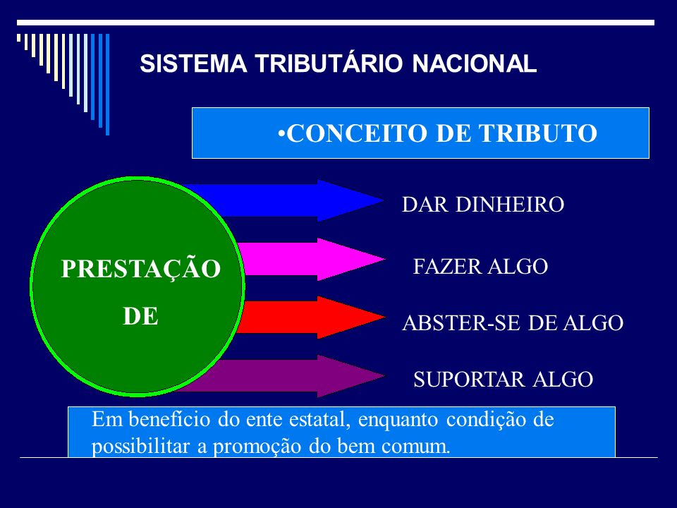 SISTEMA TRIBUTÁRIO NACIONAL CONCEITO DE TRIBUTO PRESTAÇÃO DE DAR DINHEIRO FAZER ALGO ABSTER-SE DE ALGO SUPORTAR ALGO Em benefício do ente estatal, enq