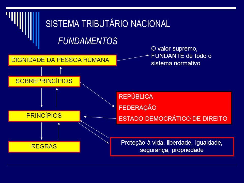 SISTEMA TRIBUTÁRIO NACIONAL FUNDAMENTOS DIGNIDADE DA PESSOA HUMANA O valor supremo, FUNDANTE de todo o sistema normativo SOBREPRINCÍPIOS PRINCÍPIOS RE