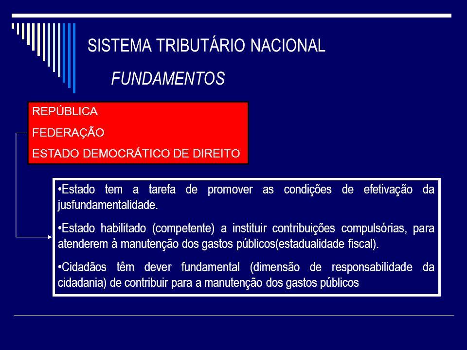 SISTEMA TRIBUTÁRIO NACIONAL FUNDAMENTOS REPÚBLICA FEDERAÇÃO ESTADO DEMOCRÁTICO DE DIREITO Estado tem a tarefa de promover as condições de efetivação d