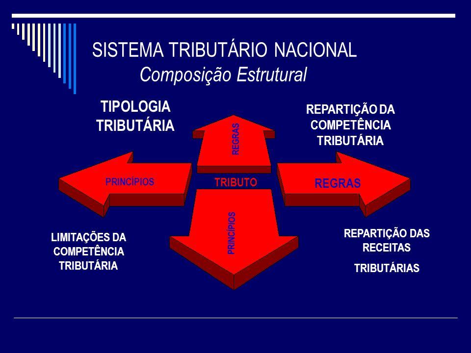 SISTEMA TRIBUTÁRIO NACIONAL Composição Estrutural TRIBUTO PRINCÍPIOS REGRAS PRINCÍPIOS REGRAS TIPOLOGIA TRIBUTÁRIA REPARTIÇÃO DA COMPETÊNCIA TRIBUTÁRI