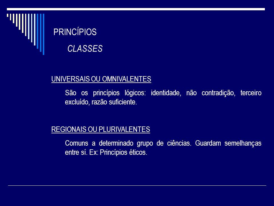 PRINCÍPIOS CLASSES UNIVERSAIS OU OMNIVALENTES São os princípios lógicos: identidade, não contradição, terceiro excluído, razão suficiente. REGIONAIS O
