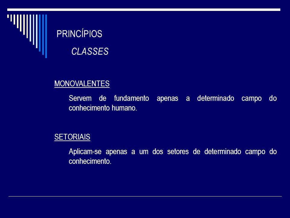 PRINCÍPIOS CLASSES MONOVALENTES Servem de fundamento apenas a determinado campo do conhecimento humano. SETORIAIS Aplicam-se apenas a um dos setores d
