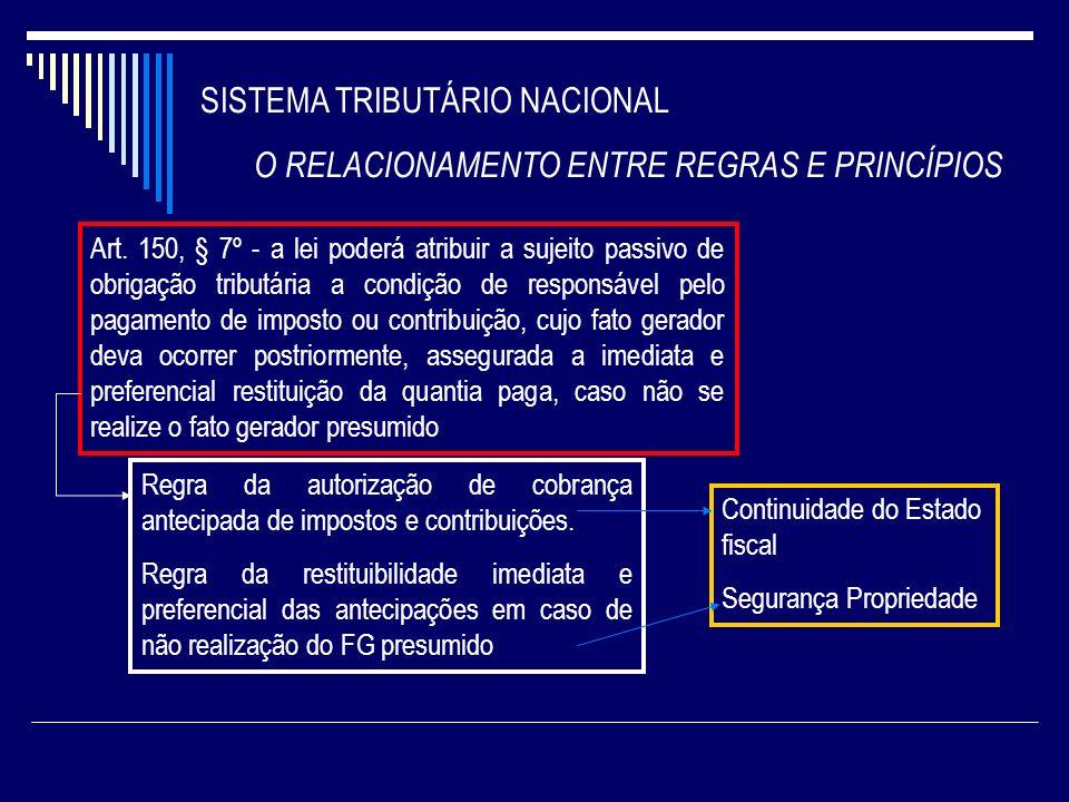 SISTEMA TRIBUTÁRIO NACIONAL O RELACIONAMENTO ENTRE REGRAS E PRINCÍPIOS Art. 150, § 7º - a lei poderá atribuir a sujeito passivo de obrigação tributári