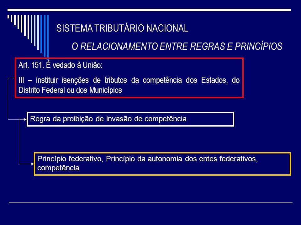 SISTEMA TRIBUTÁRIO NACIONAL O RELACIONAMENTO ENTRE REGRAS E PRINCÍPIOS Art. 151. É vedado à União: III – instituir isenções de tributos da competência