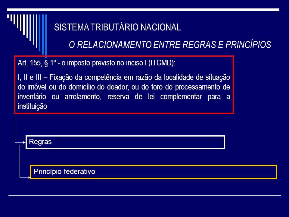 SISTEMA TRIBUTÁRIO NACIONAL O RELACIONAMENTO ENTRE REGRAS E PRINCÍPIOS Art. 155, § 1º - o imposto previsto no inciso I (ITCMD): I, II e III – Fixação