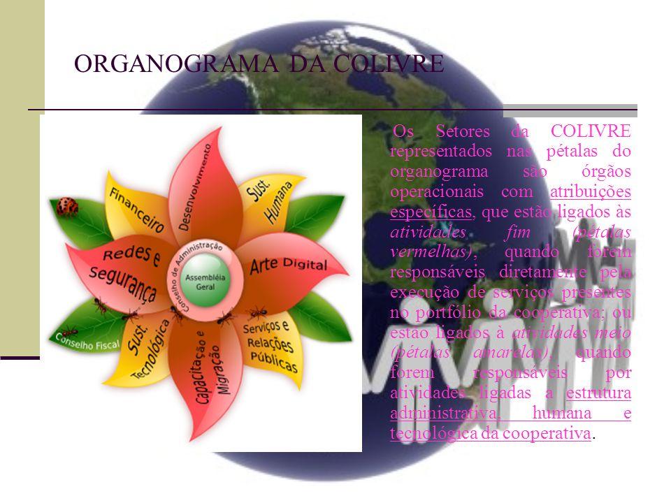 ORGANOGRAMA DA COLIVRE Como Setores de atividades fim (pétalas vermelhas) da COLIVRE, temos: Setor de Arte Digital (SAD) - encarregado de implementar as propostas de serviços relativas a elaboração de material gráfico para comunicação visual e desenvolvimento de Layouts Web; Encarregado também pela elaboração de toda a identidade visual da cooperativa, trabalhando em conjunto com o SSRP; Setor de Desenvolvimento (SDEV) - tem como objetivo desenvolver softwares com qualidade para atender as necessidades dos consumidores e da cooperativa, contribuindo com os projetos de softwares livres; Setor de Capacitação e Migração (SCM) - é responsável pela implementação de serviços relativos a capacitação e a migração tecnológica para softwares livres, além da elaboração de todo material didático e pedagógico que são utilizados nessas atividades; Setor de Redes e Segurança (SRS) - tem a missão de atender todas as demandas relativas aos serviços de redes, segurança e infra-estrutura computacional, em processos de migração esse setor opera ao lado do SCM.