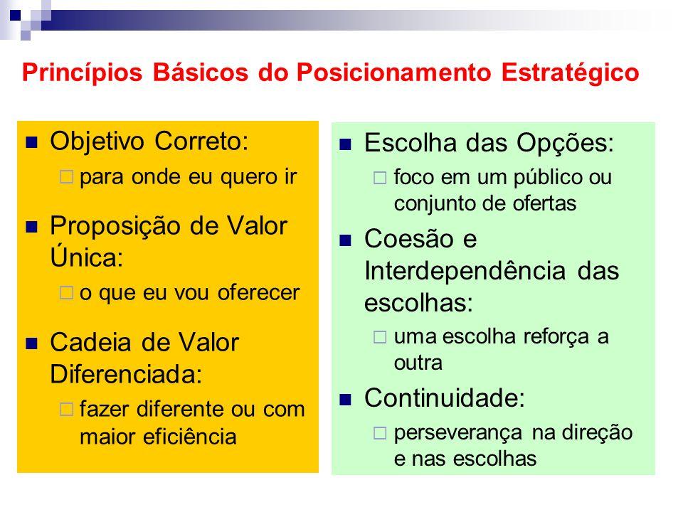 Princípios Básicos do Posicionamento Estratégico Objetivo Correto: para onde eu quero ir Proposição de Valor Única: o que eu vou oferecer Cadeia de Va