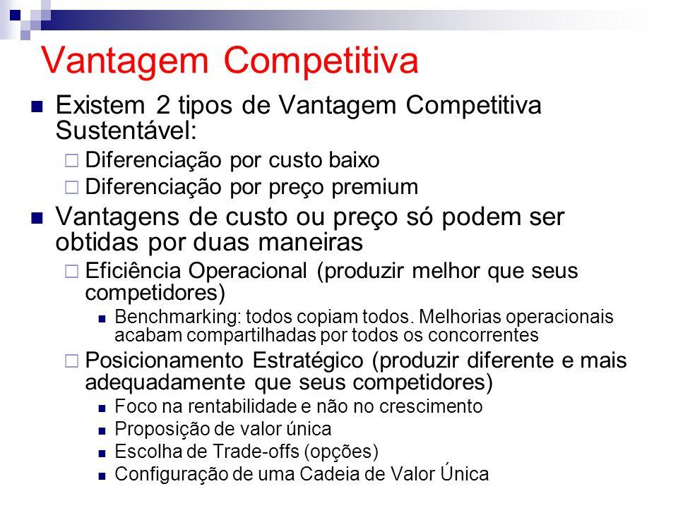 Vantagem Competitiva Existem 2 tipos de Vantagem Competitiva Sustentável: Diferenciação por custo baixo Diferenciação por preço premium Vantagens de c