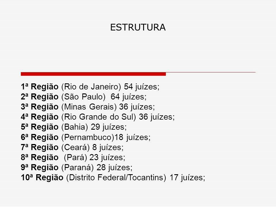 ESTRUTURA 1ª Região (Rio de Janeiro) 54 juízes; 2ª Região (São Paulo) 64 juízes; 3ª Região (Minas Gerais) 36 juízes; 4ª Região (Rio Grande do Sul) 36 juízes; 5ª Região (Bahia) 29 juízes; 6ª Região (Pernambuco)18 juízes; 7ª Região (Ceará) 8 juízes; 8ª Região (Pará) 23 juízes; 9ª Região (Paraná) 28 juízes; 10ª Região (Distrito Federal/Tocantins) 17 juízes;