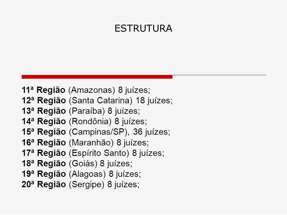 ESTRUTURA 11ª Região (Amazonas) 8 juízes; 12ª Região (Santa Catarina) 18 juízes; 13ª Região (Paraíba) 8 juízes; 14ª Região (Rondônia) 8 juízes; 15ª Região (Campinas/SP), 36 juízes; 16ª Região (Maranhão) 8 juízes; 17ª Região (Espírito Santo) 8 juízes; 18ª Região (Goiás) 8 juízes; 19ª Região (Alagoas) 8 juízes; 20ª Região (Sergipe) 8 juízes;
