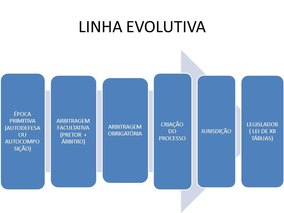 LINHA EVOLUTIVA ÉPOCA PRIMITIVA (AUTODEFESA OU AUTOCOMPO SIÇÃO) ARBITRAGEM FACULTATIVA (PRETOR + ÁRBITRO) ARBITRAGEM OBRIGATÓRIA CRIAÇÃO DO PROCESSO J