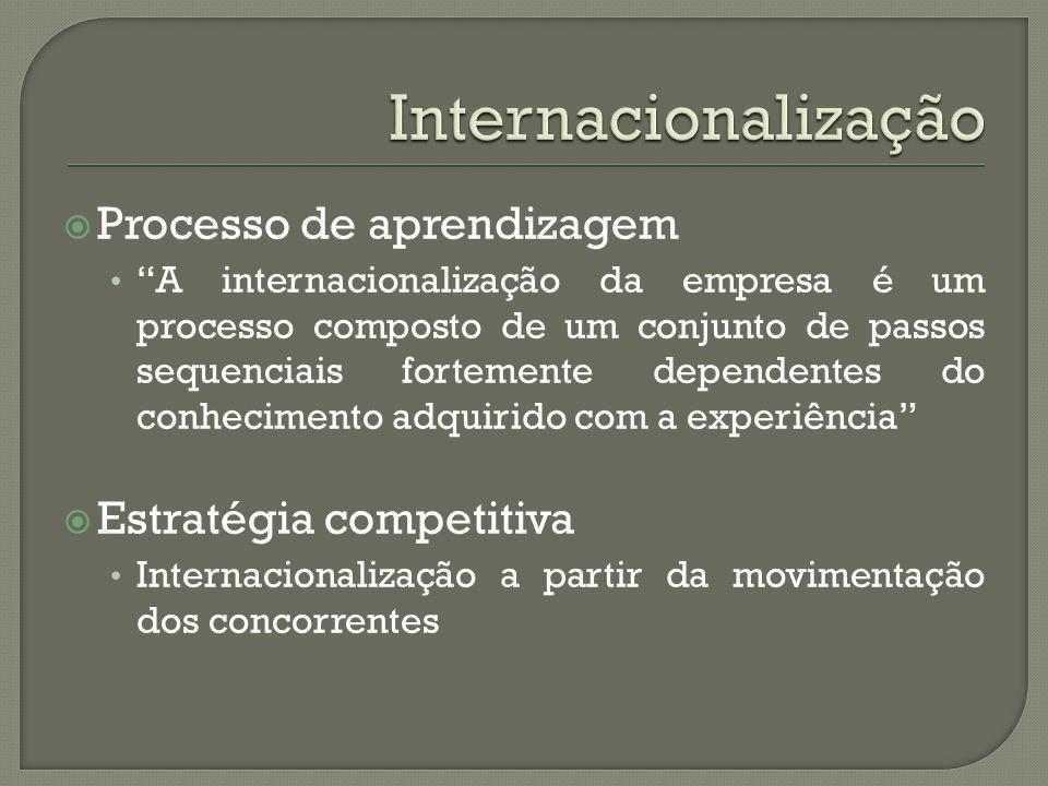 Processo de aprendizagem A internacionalização da empresa é um processo composto de um conjunto de passos sequenciais fortemente dependentes do conhec