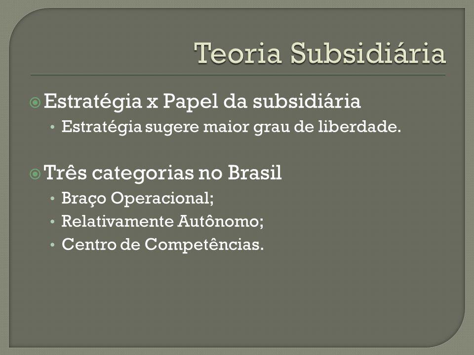 Estratégia x Papel da subsidiária Estratégia sugere maior grau de liberdade. Três categorias no Brasil Braço Operacional; Relativamente Autônomo; Cent