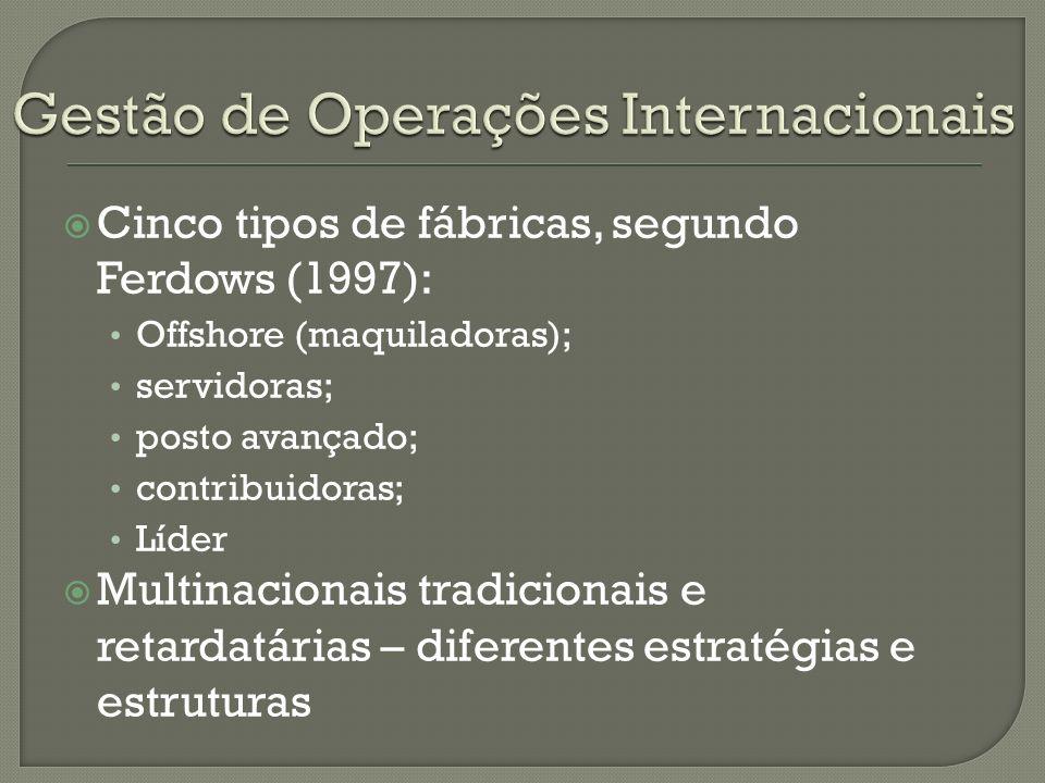 Cinco tipos de fábricas, segundo Ferdows (1997): Offshore (maquiladoras); servidoras; posto avançado; contribuidoras; Líder Multinacionais tradicionai