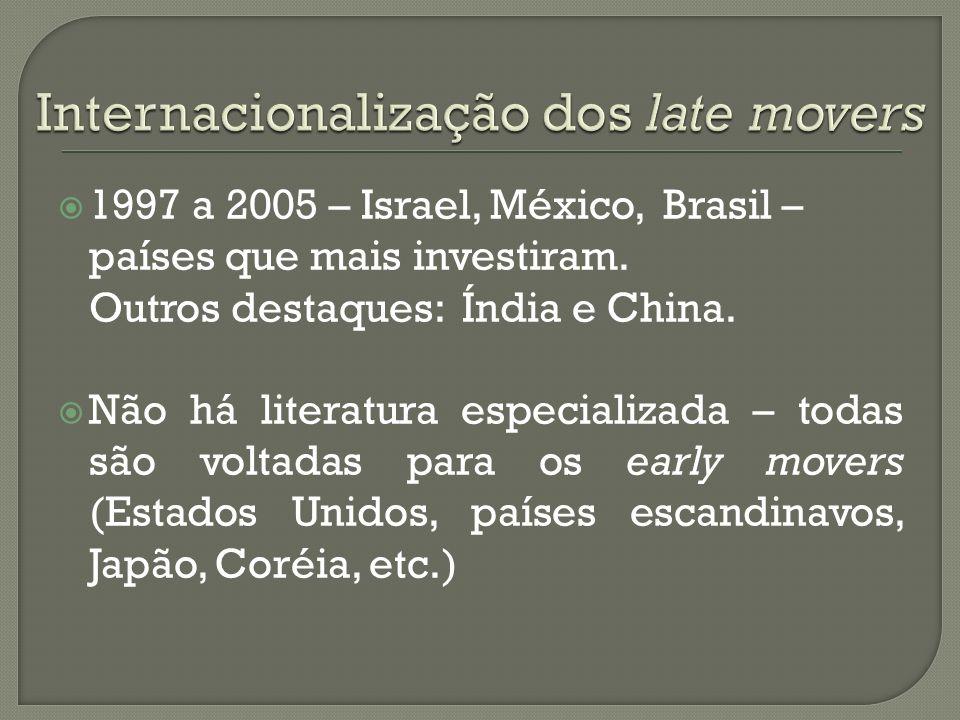 1997 a 2005 – Israel, México, Brasil – países que mais investiram. Outros destaques: Índia e China. Não há literatura especializada – todas são voltad