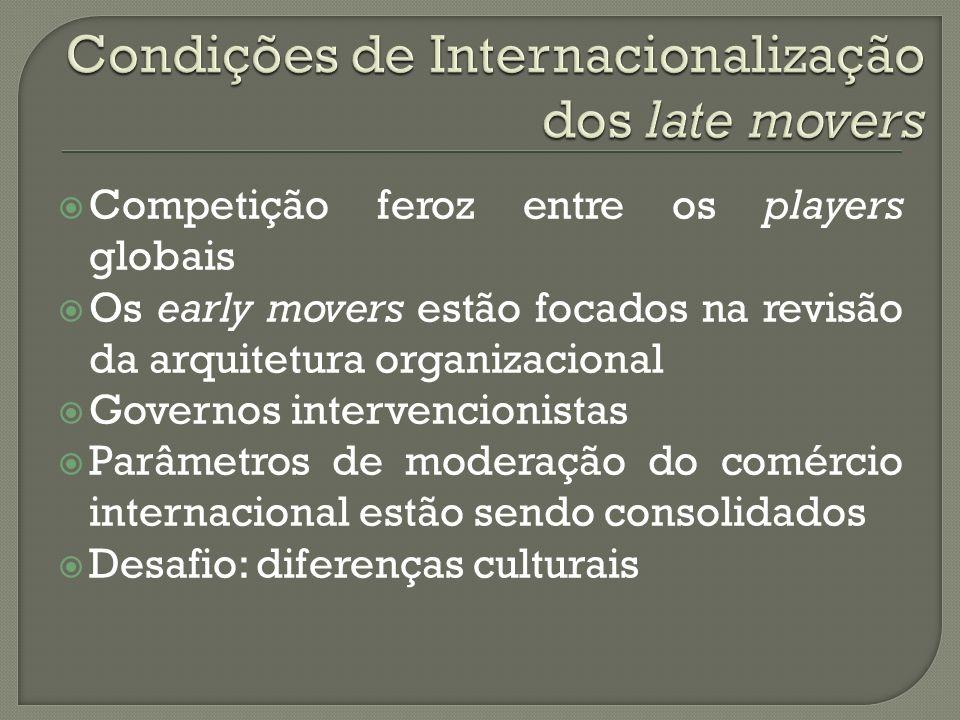 Competição feroz entre os players globais Os early movers estão focados na revisão da arquitetura organizacional Governos intervencionistas Parâmetros