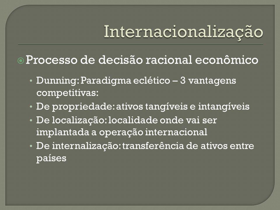 Processo de decisão racional econômico Dunning: Paradigma eclético – 3 vantagens competitivas: De propriedade: ativos tangíveis e intangíveis De local