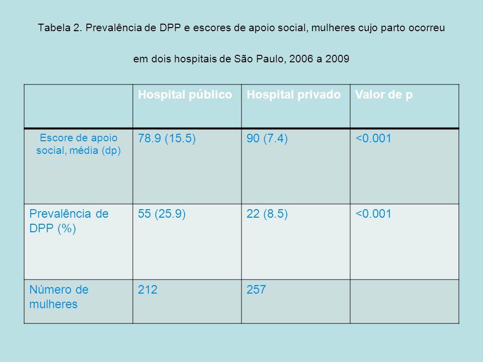 Tabela 2. Prevalência de DPP e escores de apoio social, mulheres cujo parto ocorreu em dois hospitais de São Paulo, 2006 a 2009 Hospital públicoHospit