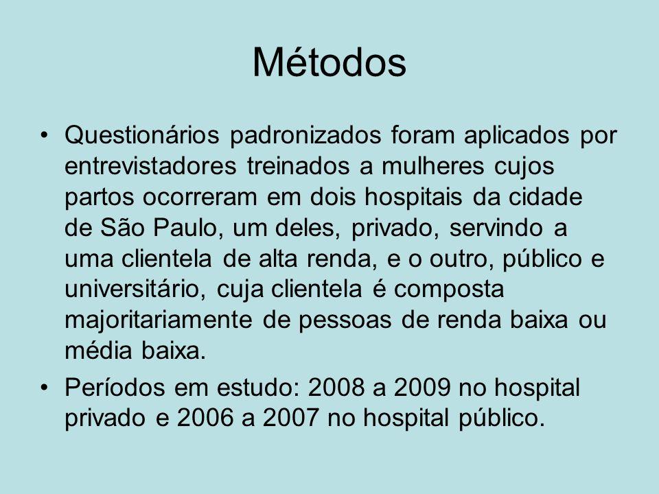 Métodos Questionários padronizados foram aplicados por entrevistadores treinados a mulheres cujos partos ocorreram em dois hospitais da cidade de São