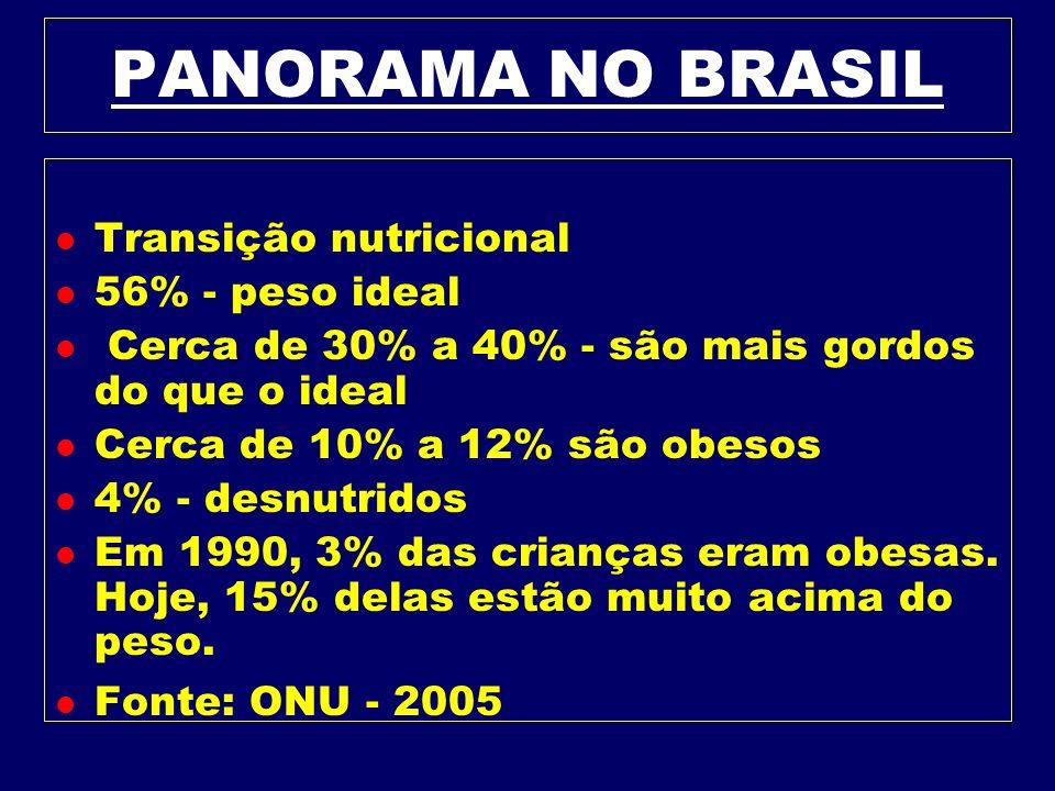 PANORAMA MUNDIAL DA OBESIDADE l ESTIMA-SE EM 1,2 BILHÃO O NÚMERO DE OBESOS NO MUNDO - OU SEJA EM TORNO DE 20%.
