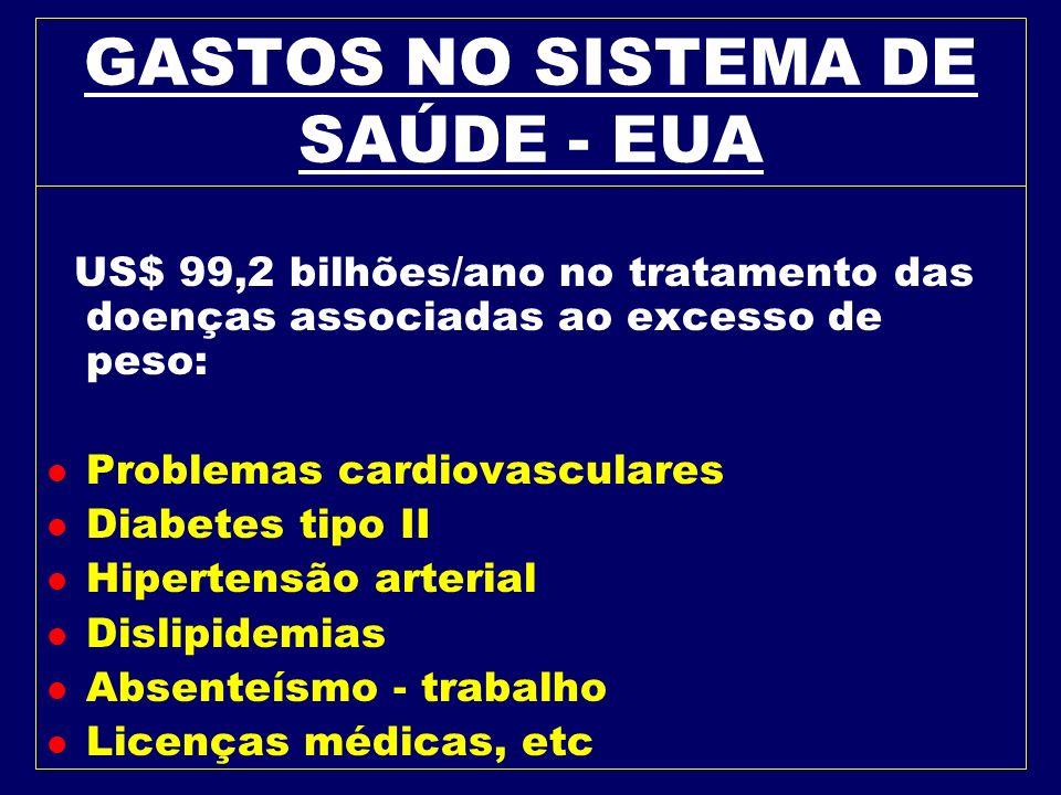 BRASIL l Em 2004, 15% da população brasileira era obesa e 25% a 30% era sobrepeso (IBGE – 2004) l Nas últimas três décadas - crianças e adolescentes -