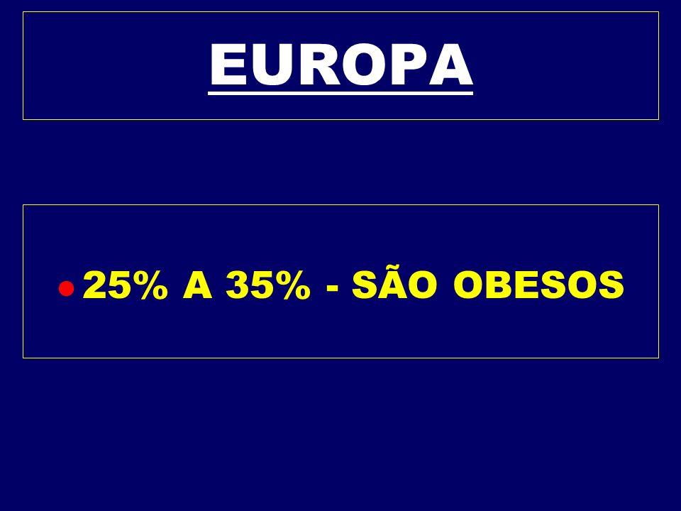 GASTOS NO BRASIL l Os custos da obesidade = 1,5 bilhão / ano - internações - consultas e medicamentos. l Estima-se em 400 milhões os custos indiretos