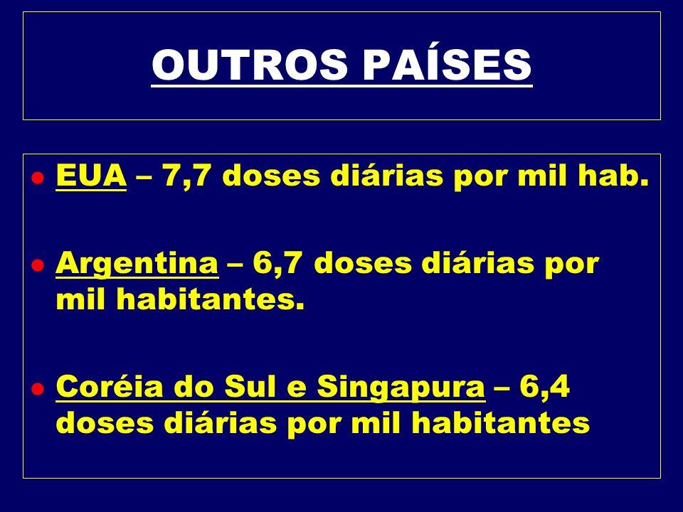 OBESIDADE - DROGAS BRASIL l É o país que mais consome anfetaminas para emagrecer per capita no mundo. l O relatório aponta entre 2002 e 2004 o consumo