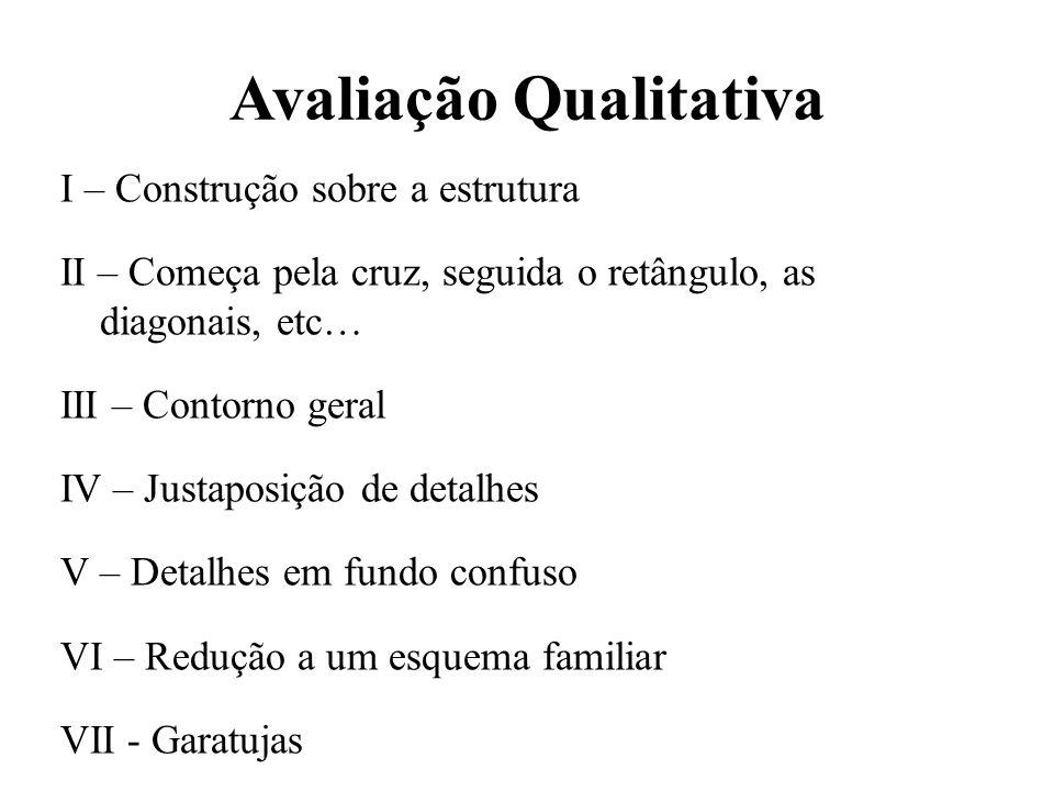 Avaliação Qualitativa I – Construção sobre a estrutura II – Começa pela cruz, seguida o retângulo, as diagonais, etc… III – Contorno geral IV – Justap