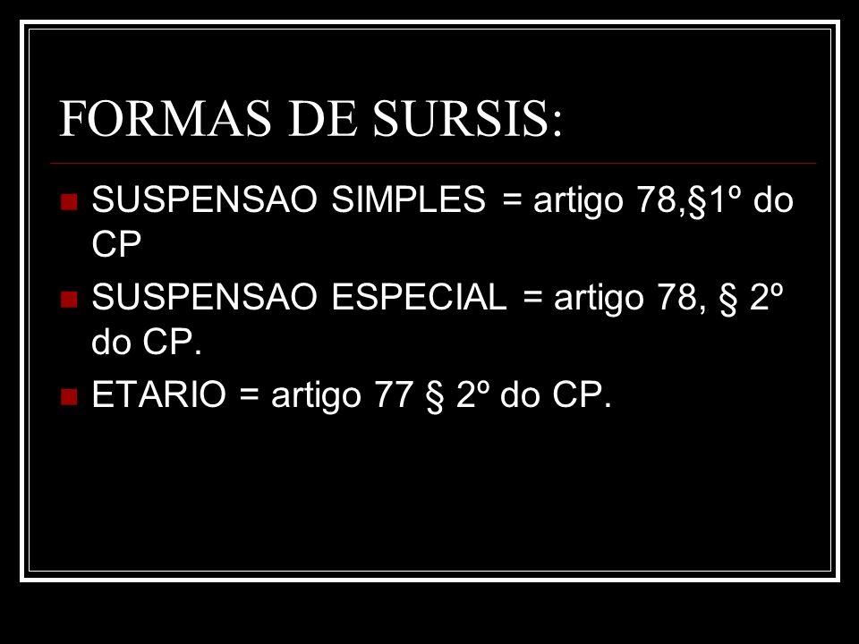 FORMAS DE SURSIS: SUSPENSAO SIMPLES = artigo 78,§1º do CP SUSPENSAO ESPECIAL = artigo 78, § 2º do CP. ETARIO = artigo 77 § 2º do CP.