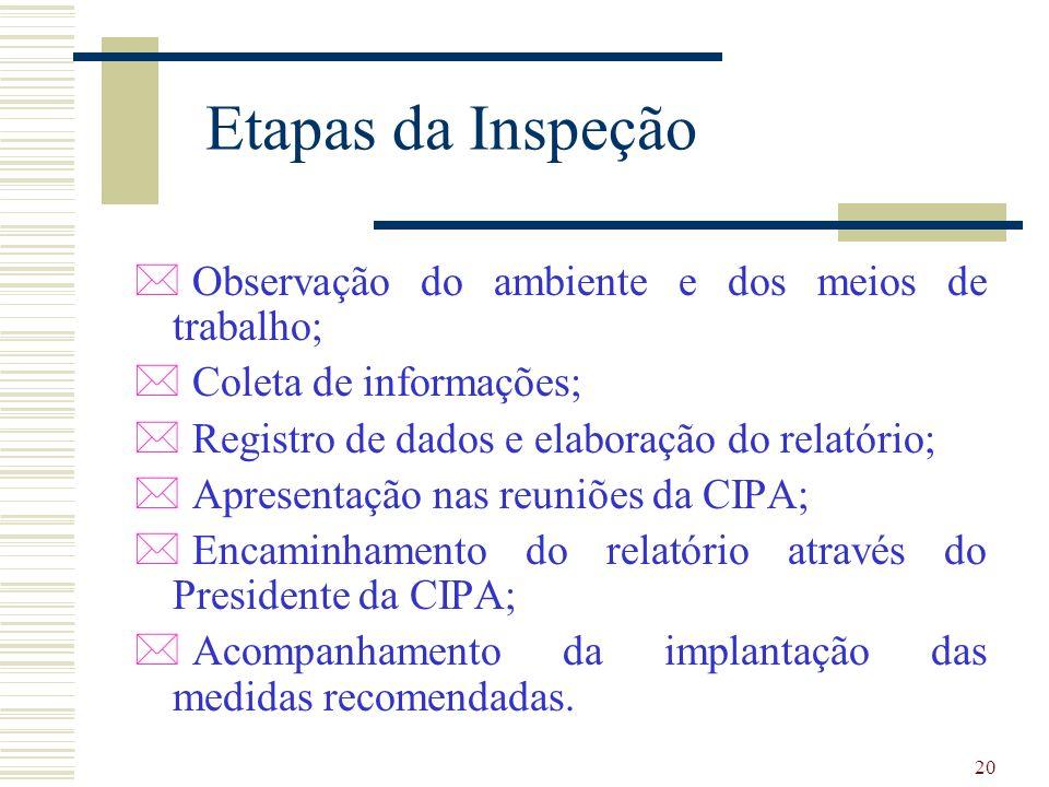 20 Etapas da Inspeção * Observação do ambiente e dos meios de trabalho; * Coleta de informações; * Registro de dados e elaboração do relatório; * Apresentação nas reuniões da CIPA; * Encaminhamento do relatório através do Presidente da CIPA; * Acompanhamento da implantação das medidas recomendadas.