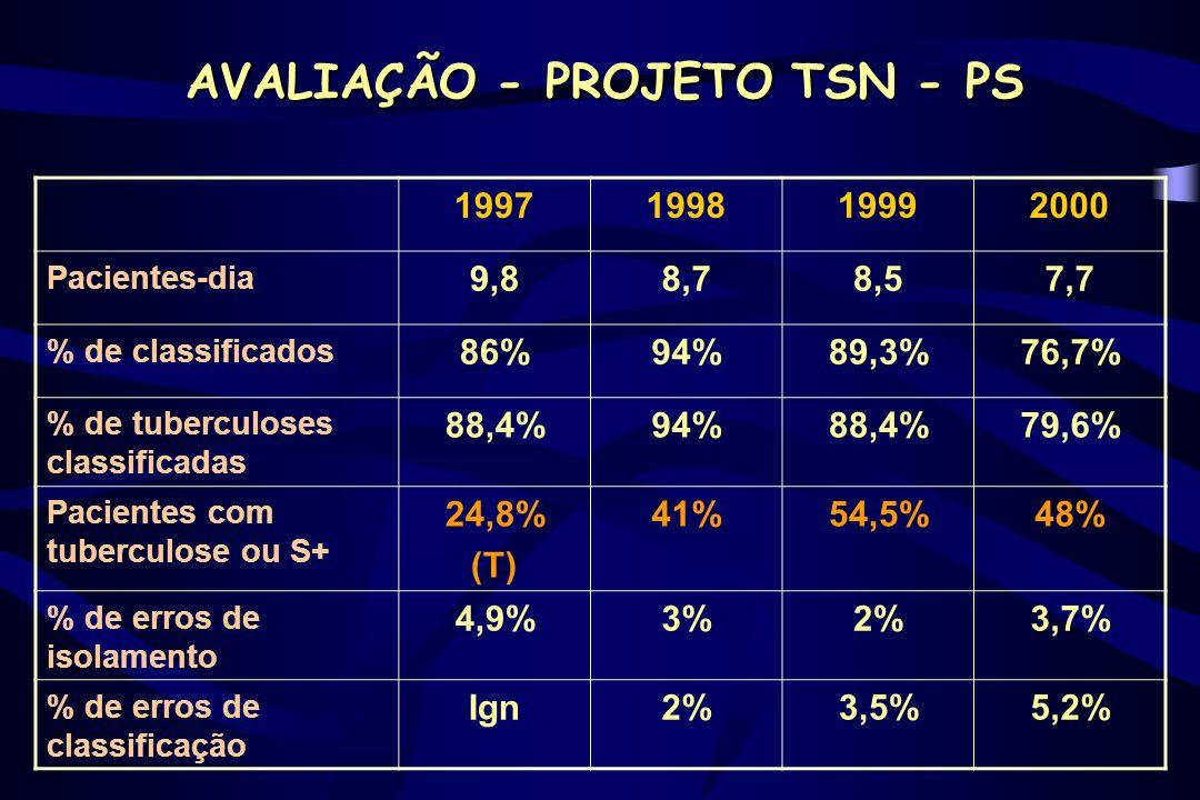 1997199819992000 Pacientes-dia 9,88,78,57,7 % de classificados 86%94%89,3%76,7% % de tuberculoses classificadas 88,4%94%88,4%79,6% Pacientes com tuber