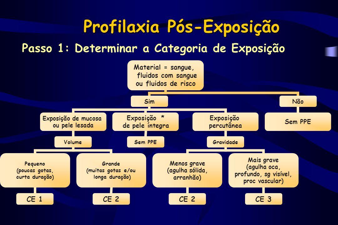 Profilaxia Pós-Exposição Passo 2: Determinar a Categoria de Status - HIV