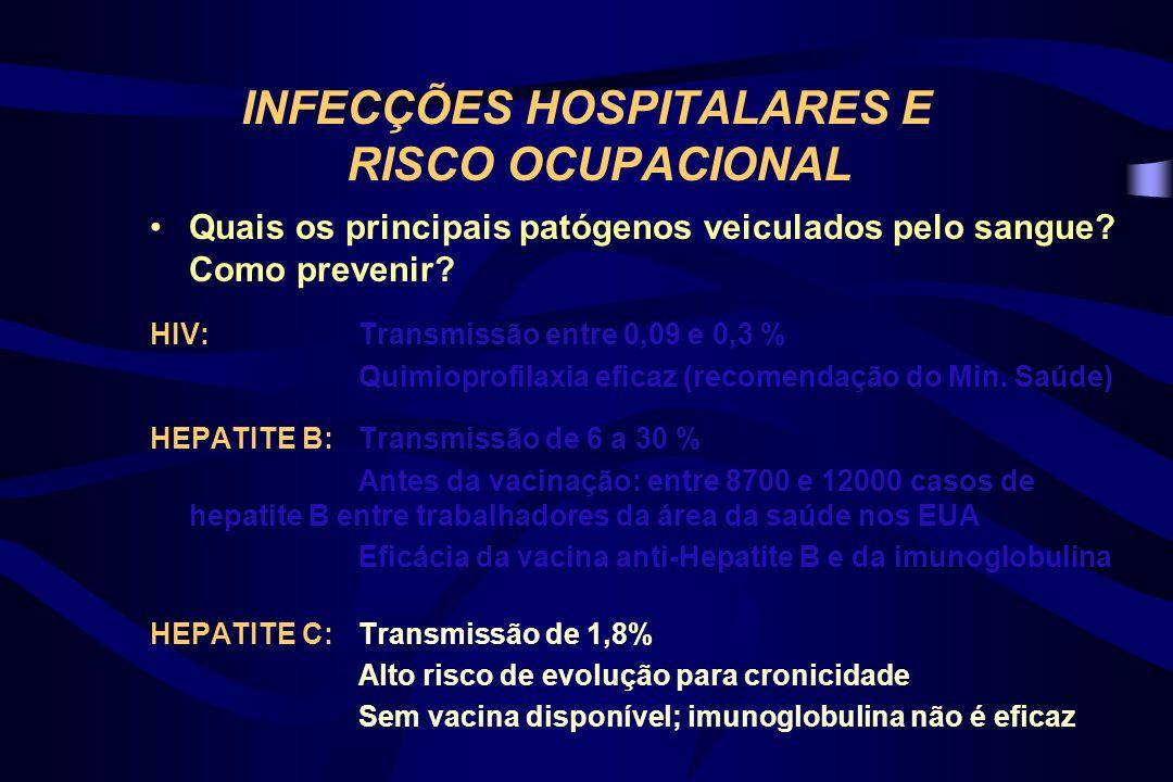 RISCO OCUPACIONAL – BRASIL Brasil: 01 caso de transmissão de HIV com notificação oficial.