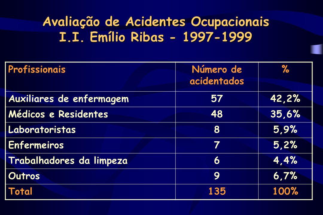 Avaliação de Acidentes Ocupacionais I.I.