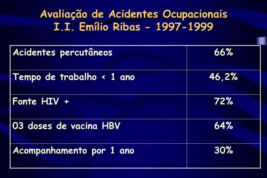 Avaliação de Acidentes de Funcionários Externos I.I.