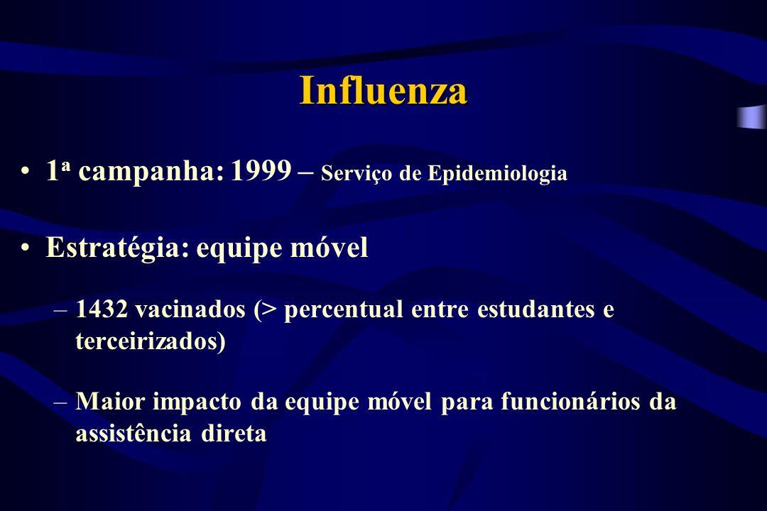 Influenza - 1999 Médicos23% Enfermeiros41% Auxiliares de enfermagem36% Treinandos64% Terceirizados68%