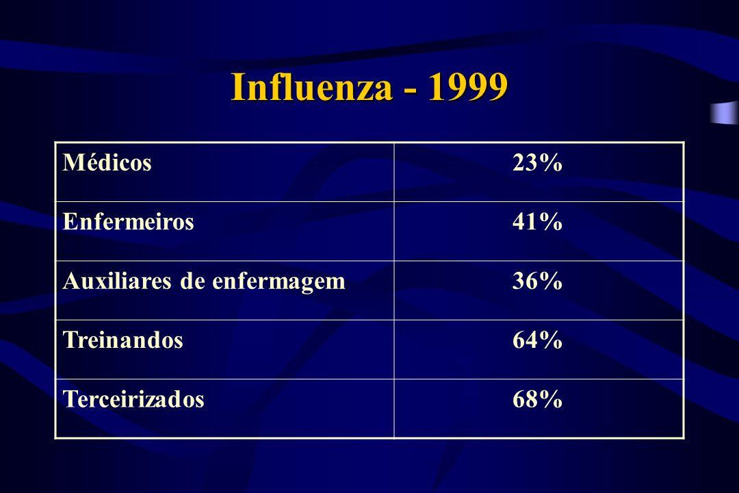 Sarampo 1997: epidemia em SP IIER: 02 casos; bloqueio precoce