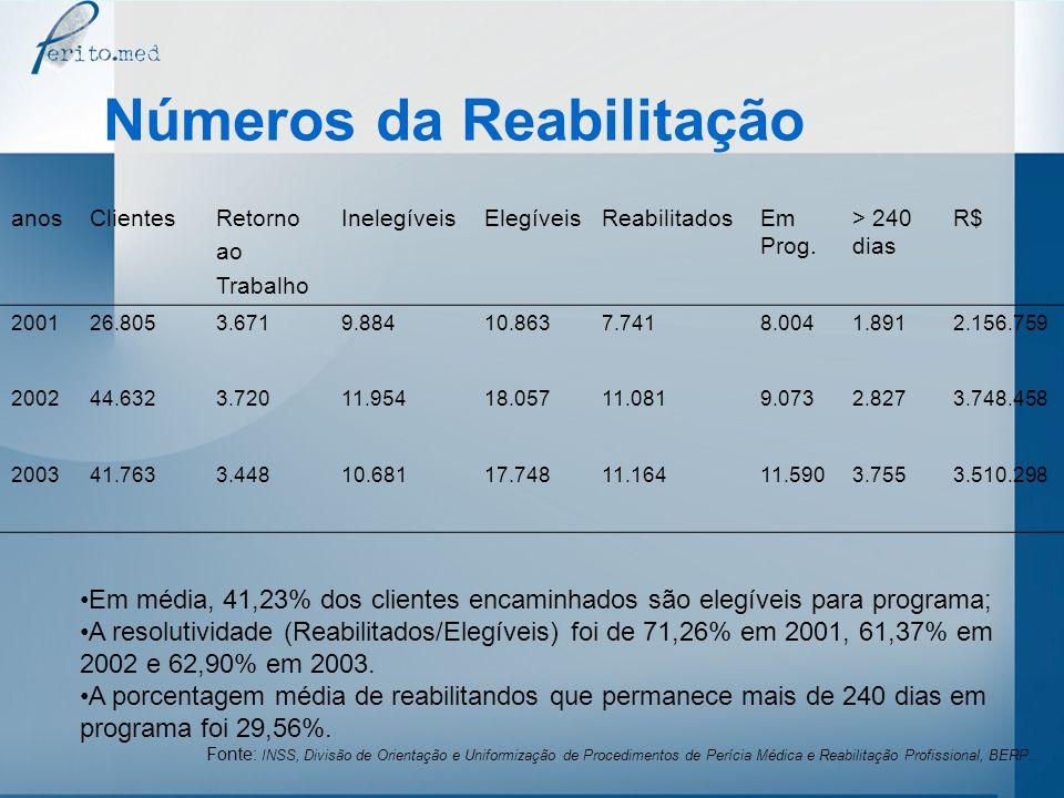 Números da Reabilitação anosClientesRetorno ao Trabalho InelegíveisElegíveisReabilitadosEm Prog. > 240 dias R$ 200126.8053.6719.88410.8637.7418.0041.8