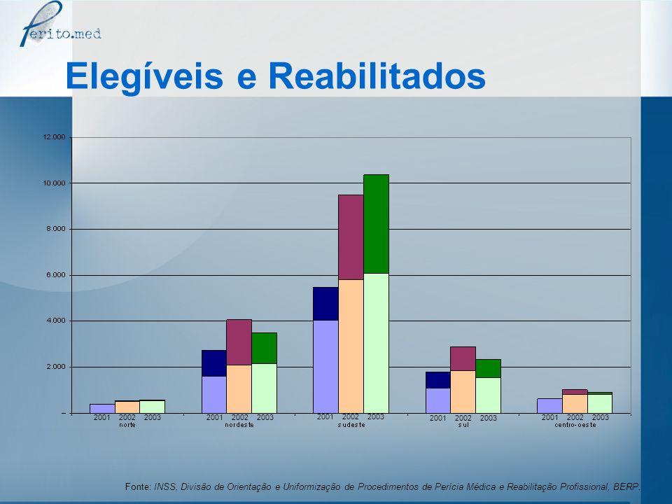 Elegíveis e Reabilitados 2001 2002 2003 Fonte: INSS, Divisão de Orientação e Uniformização de Procedimentos de Perícia Médica e Reabilitação Profissio