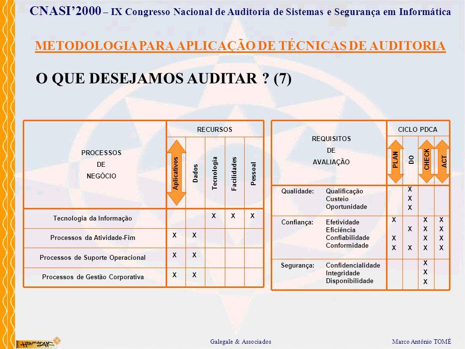 Marco Antônio TOMÉGalegale & Associados CNASI2000 – IX Congresso Nacional de Auditoria de Sistemas e Segurança em Informática METODOLOGIA PARA APLICAÇ