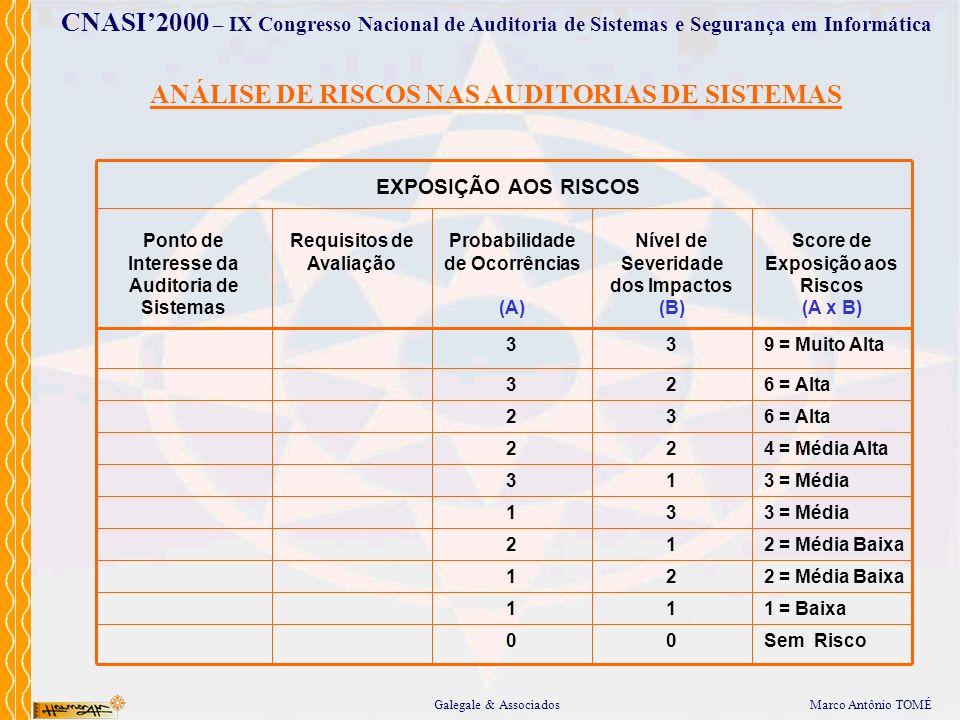 Marco Antônio TOMÉGalegale & Associados CNASI2000 – IX Congresso Nacional de Auditoria de Sistemas e Segurança em Informática ANÁLISE DE RISCOS NAS AU