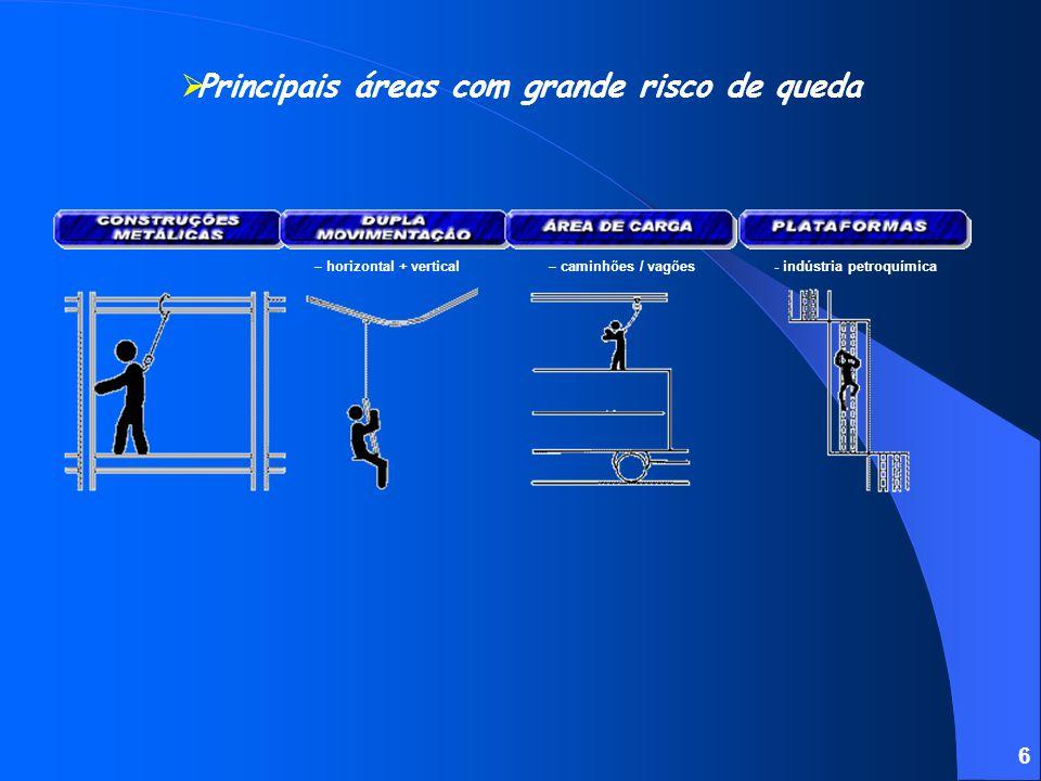 5 Principais áreas com grande risco de queda - coberturas - rampas – silos / reservatórios- plataformas móveis- coletivo / individual - pontes-rolante